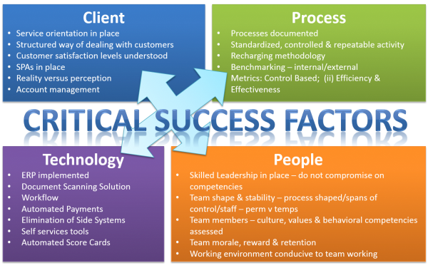 thesis on critical success factors